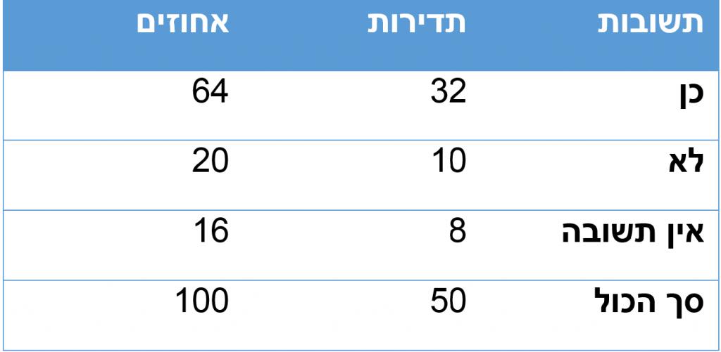 טבלה בסגנון MLA